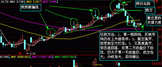 股票K线形态分析之两只乌鸦