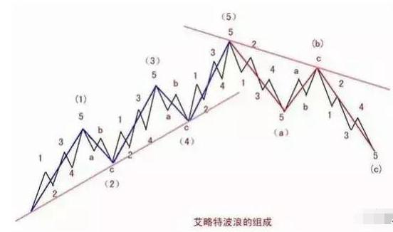 波浪理论经典特殊形态:短C浪